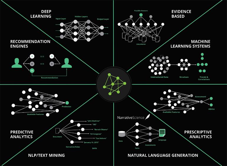 ai-ml-ecosystem