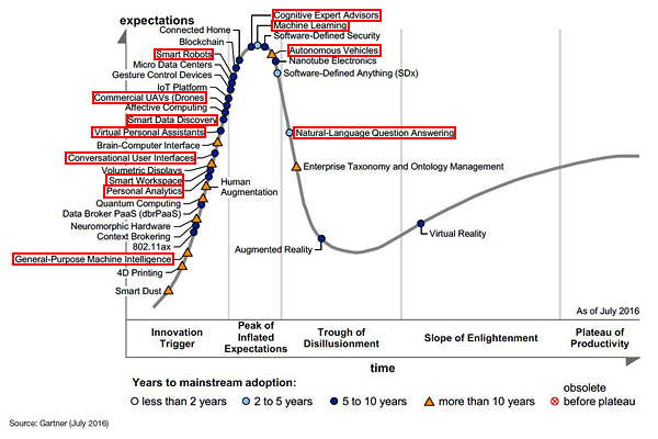 ai-ml-gartner-hype-cycle