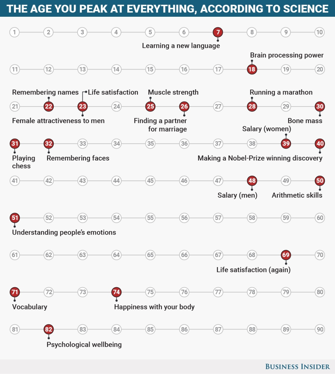 SNJ: T-1885: Here are the ages you peak at everything throughout http://www.businessinsider.in/Here-are-the-ages-you-peak-at-everything-throughout-life/articleshow/57674524.cms #womenintech #womenindigital #thoughtleaders #tedxspeaker #technology #tech #success #strategy #startuplife #startupbusiness #startup #smitanairjain #mentor #leadership #itmanagement #itleaders #innovation #informationtechnology #Influencer #hightech #fintechinfluencer #fintech #entrepreneurship #entrepreneurs #economy #economics #development #copypaste #businessintelligence #believe Take A Minute To Follow Me On Social Media Facebook: @SmitaNairJainPage   Twitter: @SmitaNairJain Instagram: @smita.nair.jain          LinkedIn: @smitanairjain